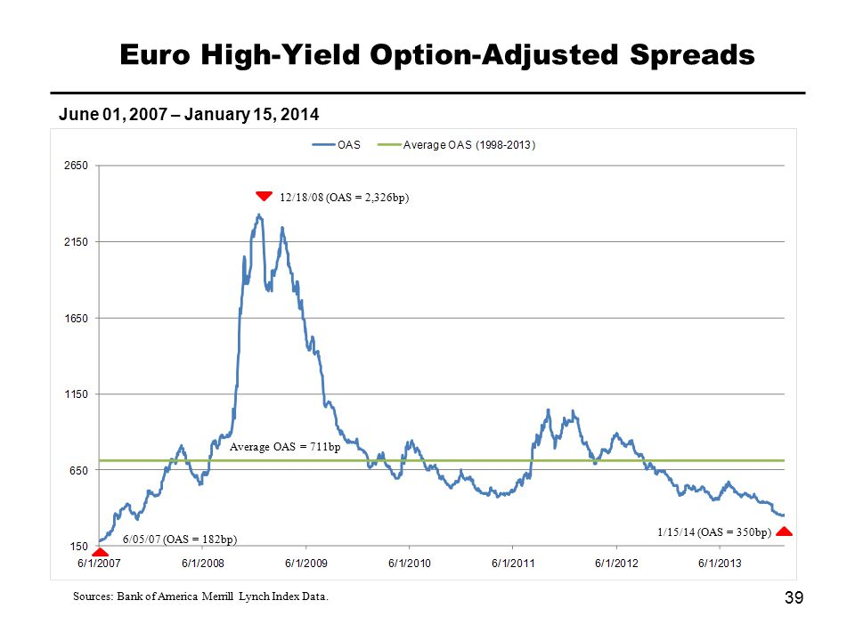 Euro High-Yield Option-Adjusted Spreads June 01, 2007 – January 15, 2014 Sources: Bank of America Merrill Lynch Index Data.