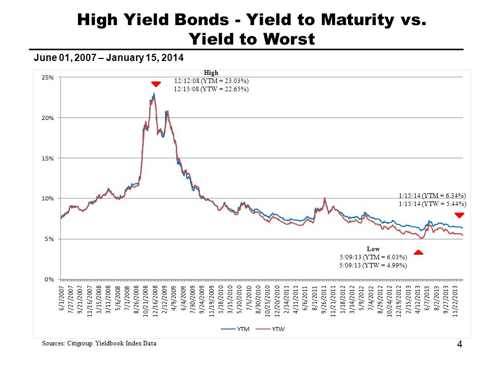 High Yield Bonds - Yield to Maturity vs.