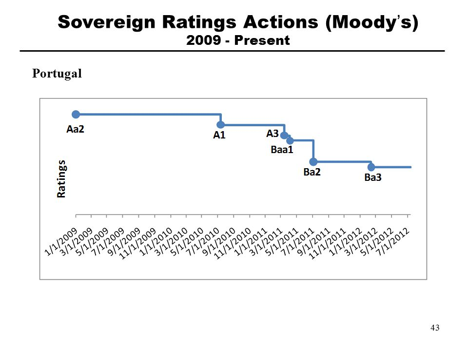 Portugal Sovereign Ratings Actions (Moody's) 2009 - Present 43