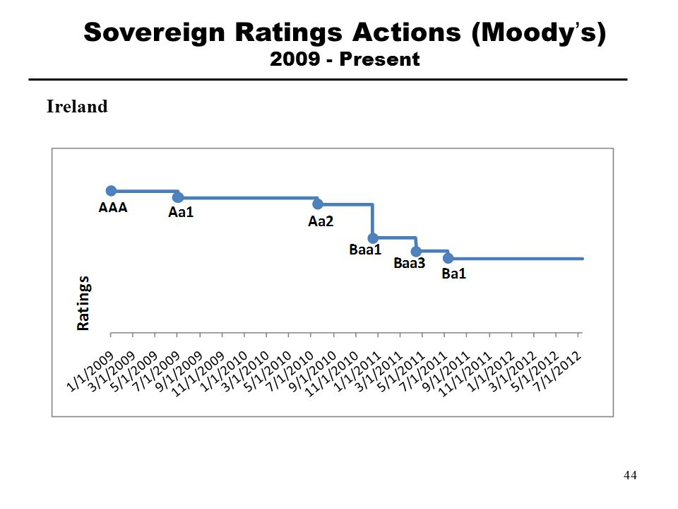 Ireland Sovereign Ratings Actions (Moody's) 2009 - Present 44