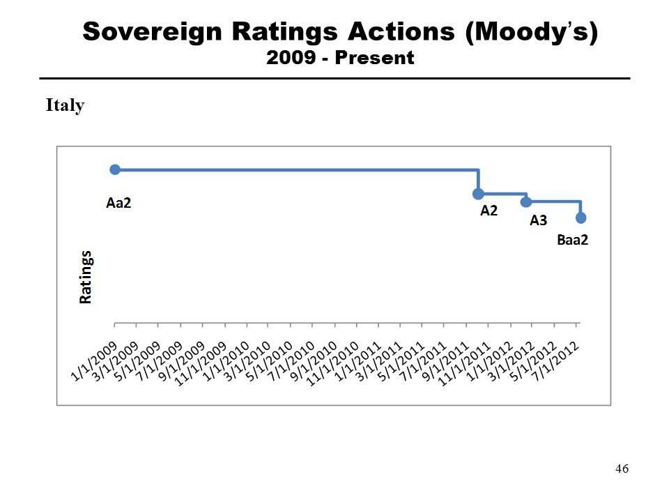 Italy Sovereign Ratings Actions (Moody's) 2009 - Present 46