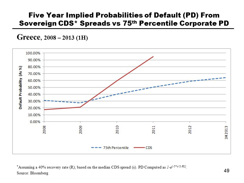 Five Year Implied Probabilities of Default (PD) From Sovereign CDS* Spreads vs 75 th Percentile Corporate PD Greece, 2008 – 2013 (1H) 49 * Assuming a 40% recovery rate (R); based on the median CDS spread (s).