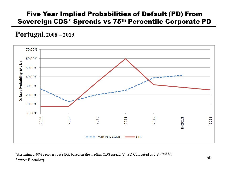 Portugal, 2008 – 2013 Five Year Implied Probabilities of Default (PD) From Sovereign CDS* Spreads vs 75 th Percentile Corporate PD 50 * Assuming a 40% recovery rate (R); based on the median CDS spread (s).