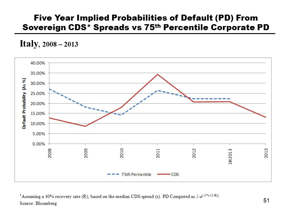 Italy, 2008 – 2013 Five Year Implied Probabilities of Default (PD) From Sovereign CDS* Spreads vs 75 th Percentile Corporate PD 51 * Assuming a 40% recovery rate (R); based on the median CDS spread (s).