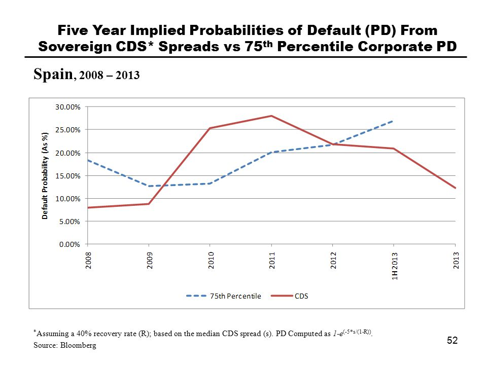Spain, 2008 – 2013 Five Year Implied Probabilities of Default (PD) From Sovereign CDS* Spreads vs 75 th Percentile Corporate PD 52 * Assuming a 40% recovery rate (R); based on the median CDS spread (s).