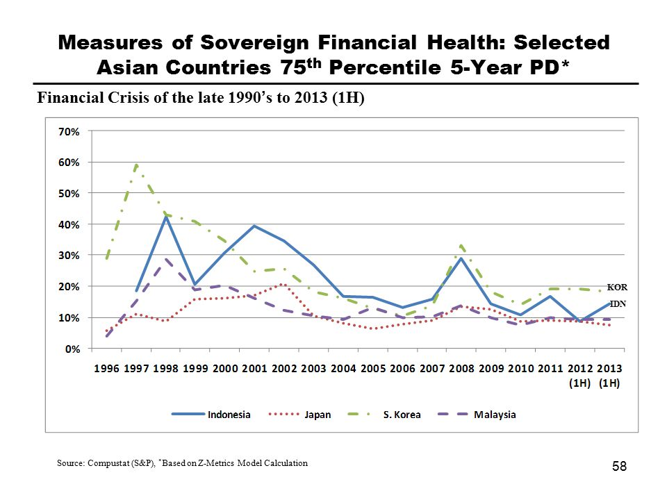 Measures of Sovereign Financial Health: Selected Asian Countries 75 th Percentile 5-Year PD* Source: Compustat (S&P), * Based on Z-Metrics Model Calculation Financial Crisis of the late 1990's to 2013 (1H) 58 KOR IDN