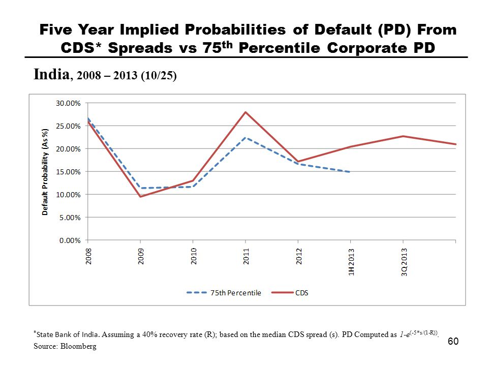 India, 2008 – 2013 (10/25) Five Year Implied Probabilities of Default (PD) From CDS* Spreads vs 75 th Percentile Corporate PD 60 * State Bank of India.