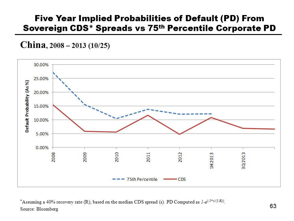 China, 2008 – 2013 (10/25) Five Year Implied Probabilities of Default (PD) From Sovereign CDS* Spreads vs 75 th Percentile Corporate PD 63 * Assuming a 40% recovery rate (R); based on the median CDS spread (s).