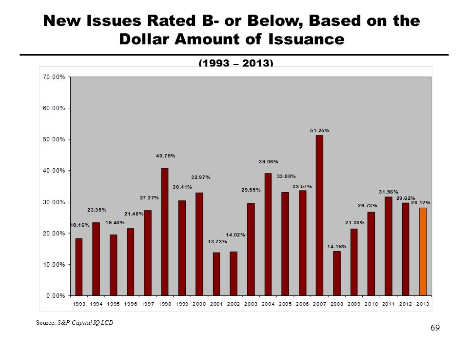 New Issues Rated B- or Below, Based on the Dollar Amount of Issuance (1993 – 2013) Source: S&P Capital IQ LCD 69