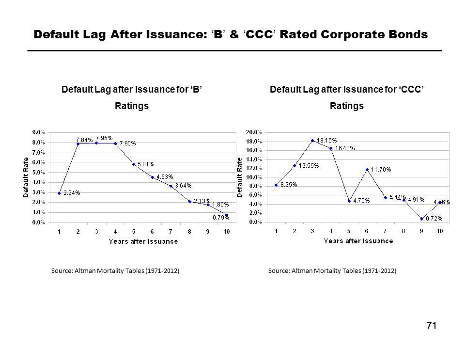 71 Source: Altman Mortality Tables (1971-2012) Default Lag After Issuance: 'B' & 'CCC' Rated Corporate Bonds Default Lag after Issuance for 'B' Ratings Default Lag after Issuance for 'CCC' Ratings