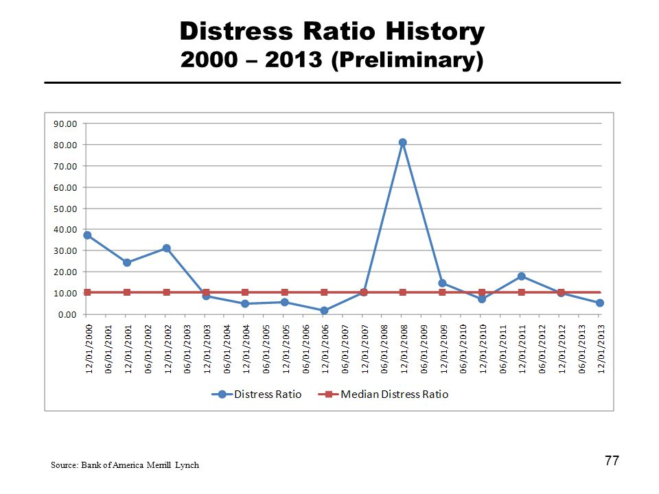 Distress Ratio History 2000 – 2013 (Preliminary) Source: Bank of America Merrill Lynch 77