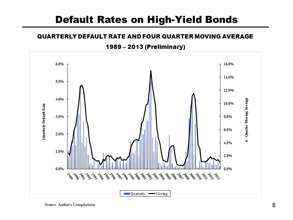 QUARTERLY DEFAULT RATE AND FOUR QUARTER MOVING AVERAGE 1989 – 2013 (Preliminary) Source: Author's Compilations Default Rates on High-Yield Bonds 8