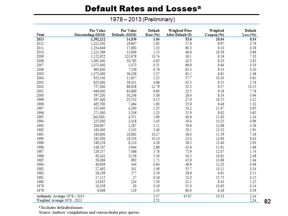 82 Default Rates and Losses a 1978 – 2013 (Preliminary) Year Par Value Outstanding ($MM) Par Value Defaults ($MM) Default Rate (%) Weighted Price After Default ($) Weighted Coupon (%) Default Loss (%) 20131,392,21214,5391.0453.610.040.54 20121,212,36219,6471.6257.88.970.76 20111,354,64917,9631.3360.39.100.59 20101,221,56913,8091.1346.610.590.66 20091,152,952123,87810.7436.18.167.30 20081,091,00050,7634.6542.58.232.83 20071,075,4005,4730.5166.69.640.19 2006993,6007,5590.7665.39.330.30 20051,073,00036,2093.3761.18.611.46 2004933,10011,6571.2557.710.300.61 2003825,00038,4514.6645.59.552.76 2002757,00096,85812.7925.39.3710.15 2001649,00063,6099.8025.59.187.76 2000597,20030,2485.0626.48.543.94 1999567,40023,5324.1527.910.553.21 1998465,5007,4641.6035.99.461.10 1997335,4004,2001.2554.211.870.65 1996271,0003,3361.2351.98.920.65 1995240,000,4,5511.9040.611.831.24 1994235,0003,4181.4539.410.250.96 1993206,9072,2871.1156.612.980.56 1992163,0005,5453.4050.112.321.91 1991183,60018,86210.2736.011.597.16 1990181,00018,35410.1423.412.948.42 1989189,2588,1104.2938.313.402.93 1988148,1873,9442.6643.611.911.66 1987129,5577,4865.7875.912.071.74 198690,2433,1563.5034.510.612.48 198558,0889921.7145.913.691.04 198440,9393440.8448.612.230.48 198327,4923011.0955.710.110.54 198218,1095773.1938.69.612.11 198117,115270.1612.015.750.15 198014,9352241.5021.18.431.25 197910,356200.1931.010.630.14 19788,9461191.3360.08.380.59 Arithmetic Average 1978 – 20133.3745.8710.532.24 Weighted Average 1978 - 20133.532.34 a Excludes defaulted issues..