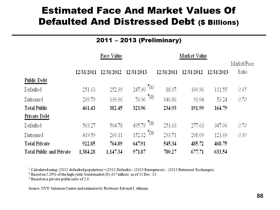 88 Estimated Face And Market Values Of Defaulted And Distressed Debt ($ Billions) 2011 – 2013 (Preliminary) 1 Calculated using: (2012 defaulted population) + (2013 Defaults) - (2013 Emergences) - (2013 Distressed Exchanges).