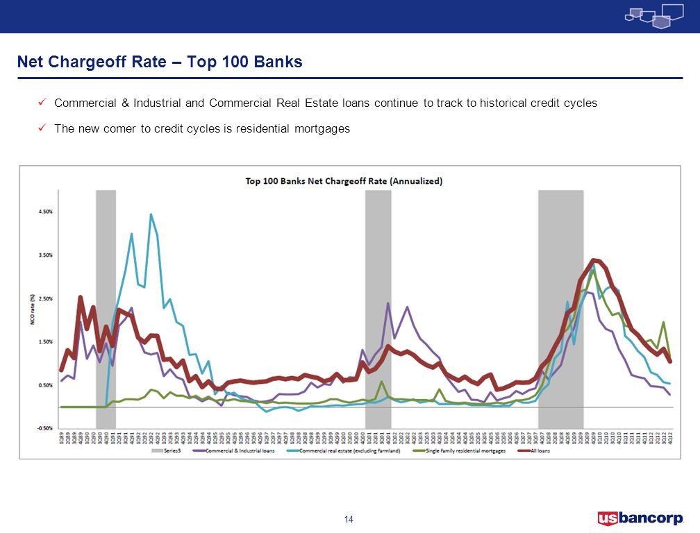 14 Net Chargeoff Rate – Top 100 Banks Commercial & Industrial and Commercial Real Estate loans continue to track to historical credit cycles The new c