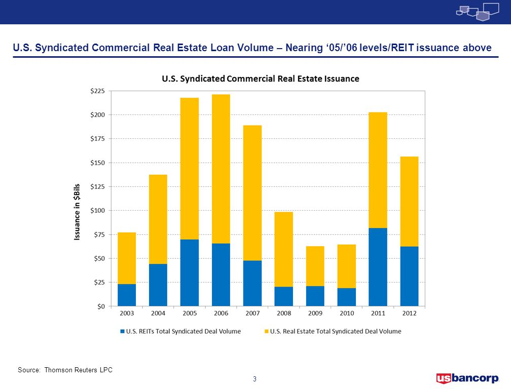 3 U.S. Syndicated Commercial Real Estate Loan Volume – Nearing '05/'06 levels/REIT issuance above Source: Thomson Reuters LPC