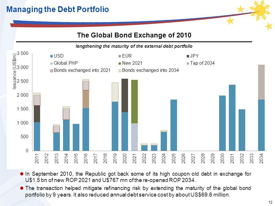 12 Managing the Debt Portfolio The Global Bond Exchange of 2010 lengthening the maturity of the external debt portfolio In September 2010, the Republi