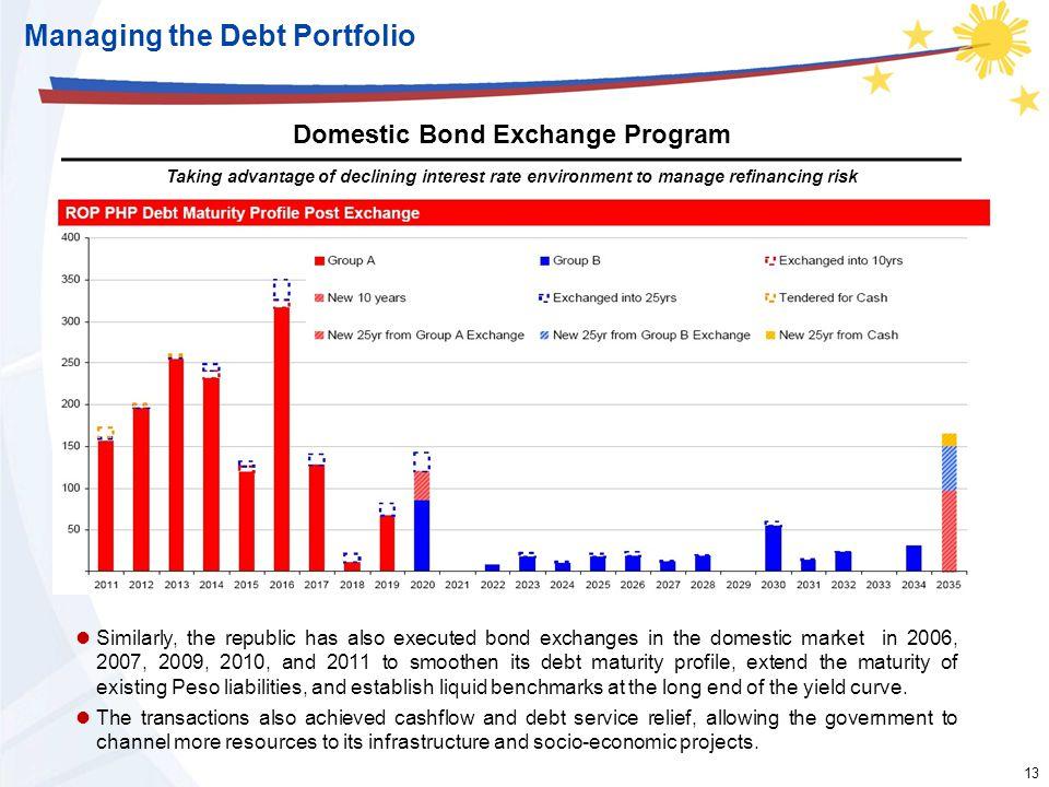 13 Managing the Debt Portfolio Domestic Bond Exchange Program Taking advantage of declining interest rate environment to manage refinancing risk Simil