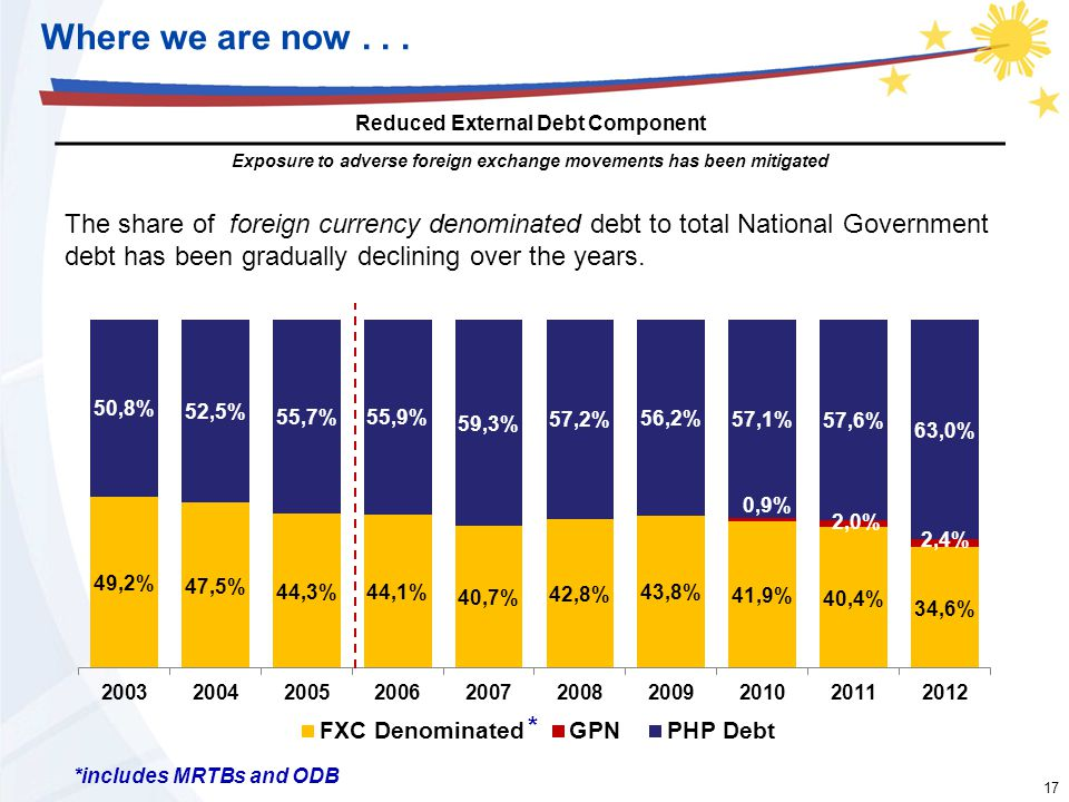 17 The share of foreign currency denominated debt to total National Government debt has been gradually declining over the years. *includes MRTBs and O