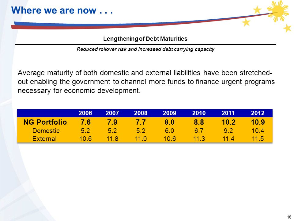 18 Where we are now... Lengthening of Debt Maturities Reduced rollover risk and increased debt carrying capacity Average maturity of both domestic and