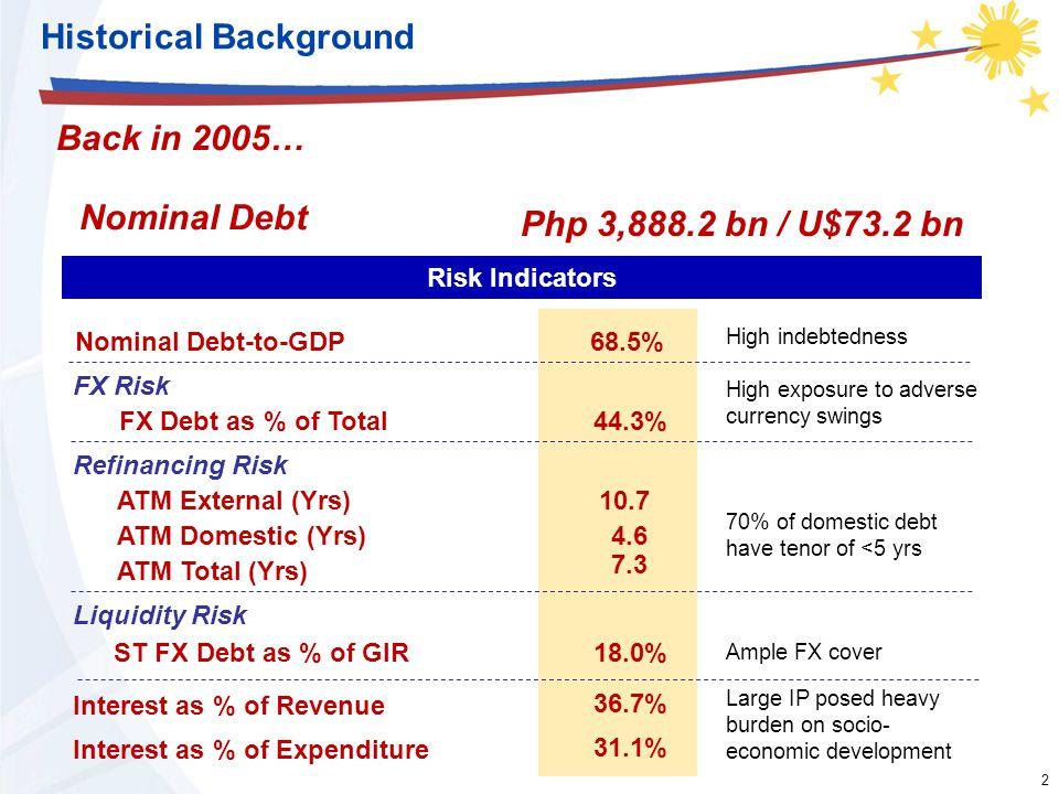 2 2 Historical Background Back in 2005… Nominal Debt Nominal Debt-to-GDP Php 3,888.2 bn / U$73.2 bn Risk Indicators FX Debt as % of Total ATM External
