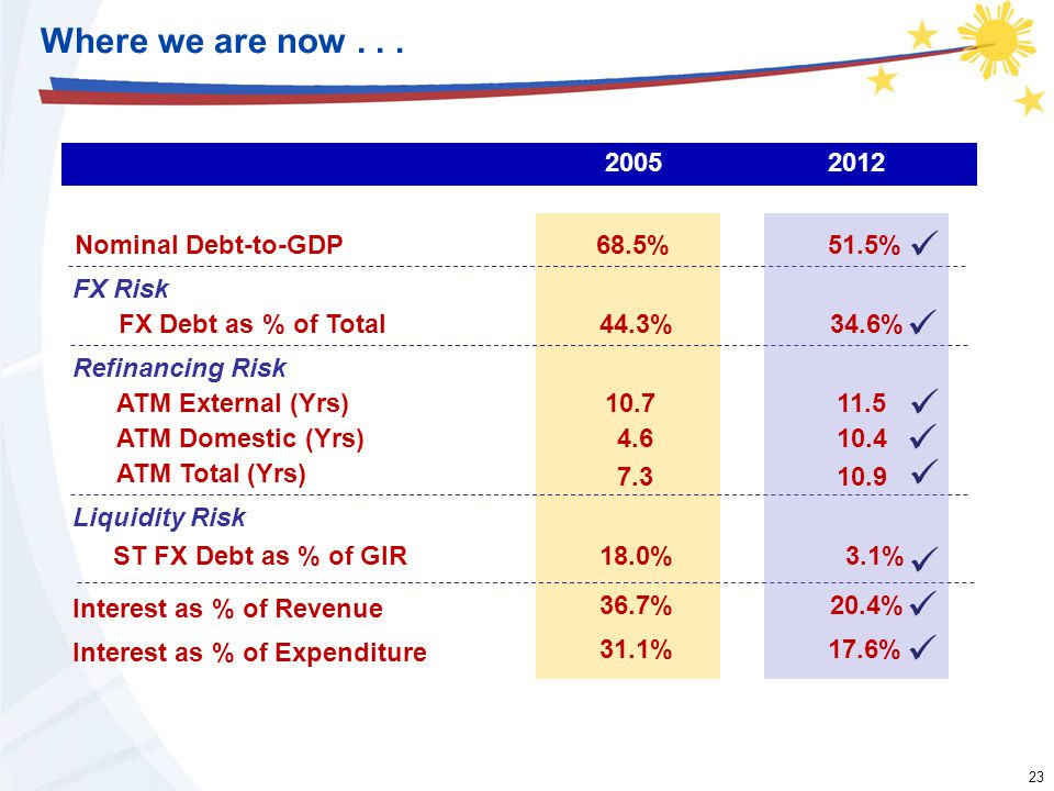 23 Nominal Debt-to-GDP FX Debt as % of Total ATM External (Yrs) ATM Domestic (Yrs) ATM Total (Yrs) ST FX Debt as % of GIR Interest as % of Revenue Int