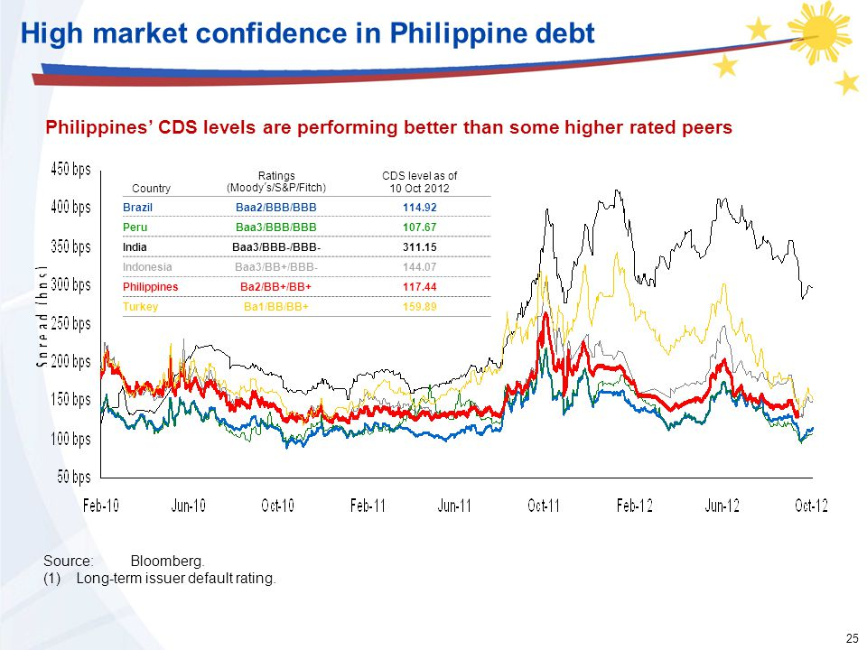 25 High market confidence in Philippine debt Country Ratings (Moody's/S&P/Fitch) CDS level as of 10 Oct 2012 BrazilBaa2/BBB/BBB114.92 PeruBaa3/BBB/BBB