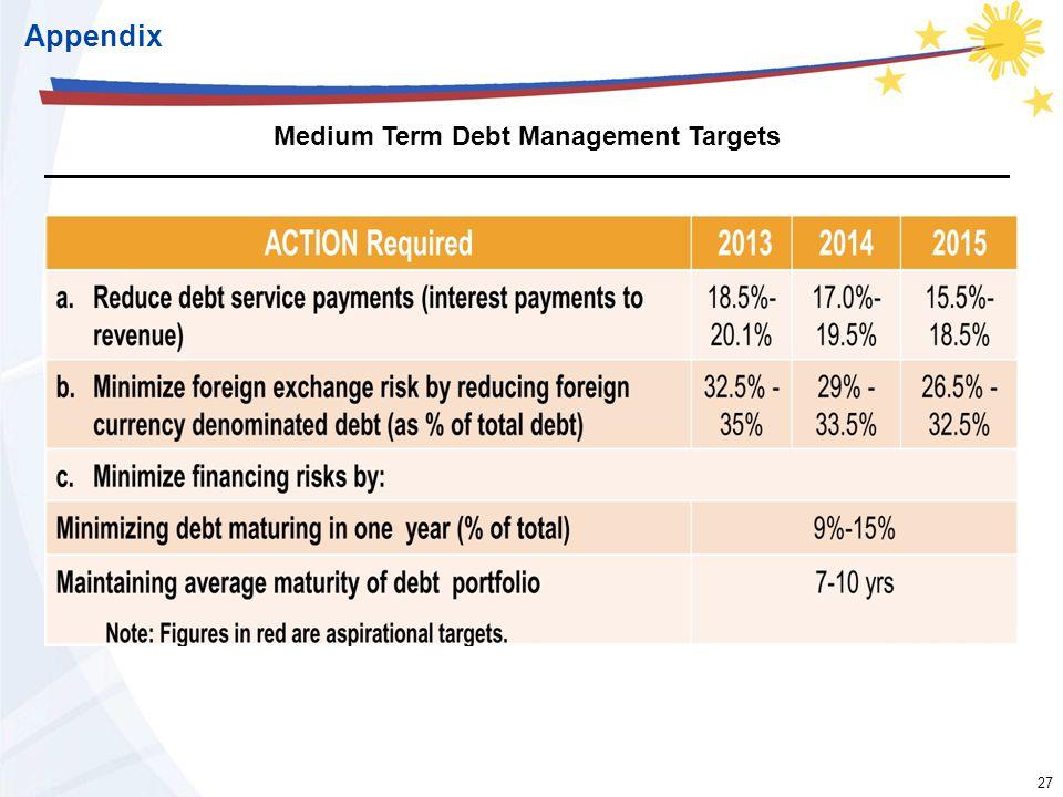 27 Medium Term Debt Management Targets Appendix