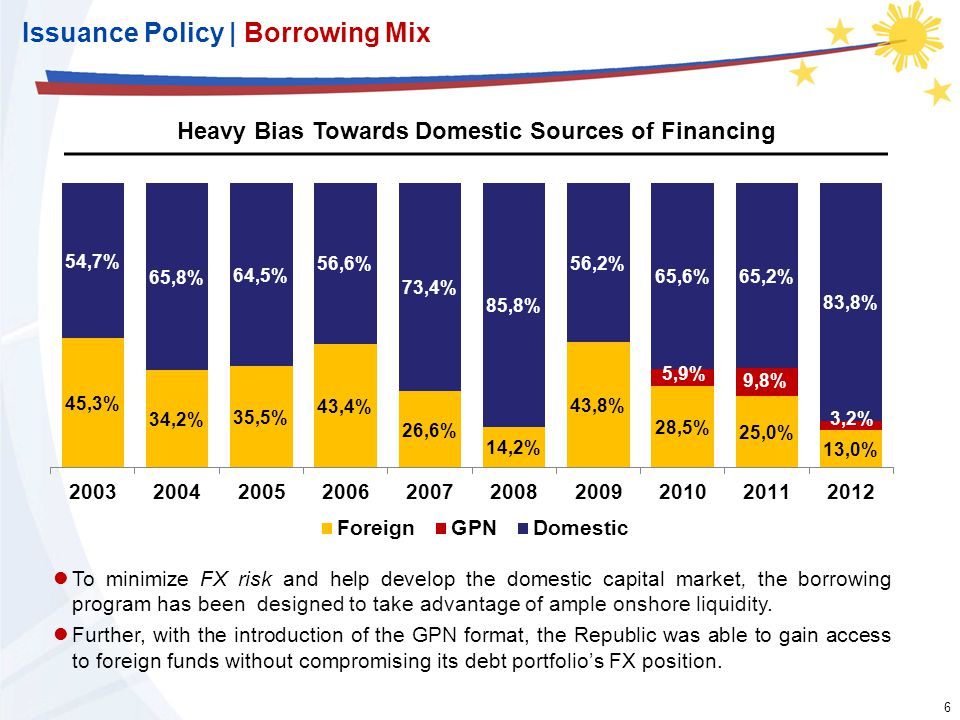 6 6 Issuance Policy | Borrowing Mix Heavy Bias Towards Domestic Sources of Financing To minimize FX risk and help develop the domestic capital market,