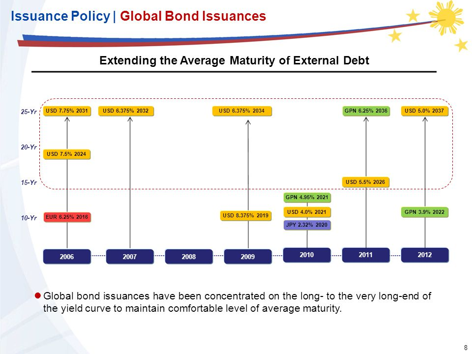 8 8 Issuance Policy | Global Bond Issuances Extending the Average Maturity of External Debt 200620072009 20102011 2008 2012 25-Yr 20-Yr 15-Yr 10-Yr Gl