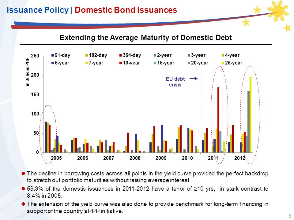9 9 Issuance Policy | Domestic Bond Issuances Extending the Average Maturity of Domestic Debt The decline in borrowing costs across all points in the