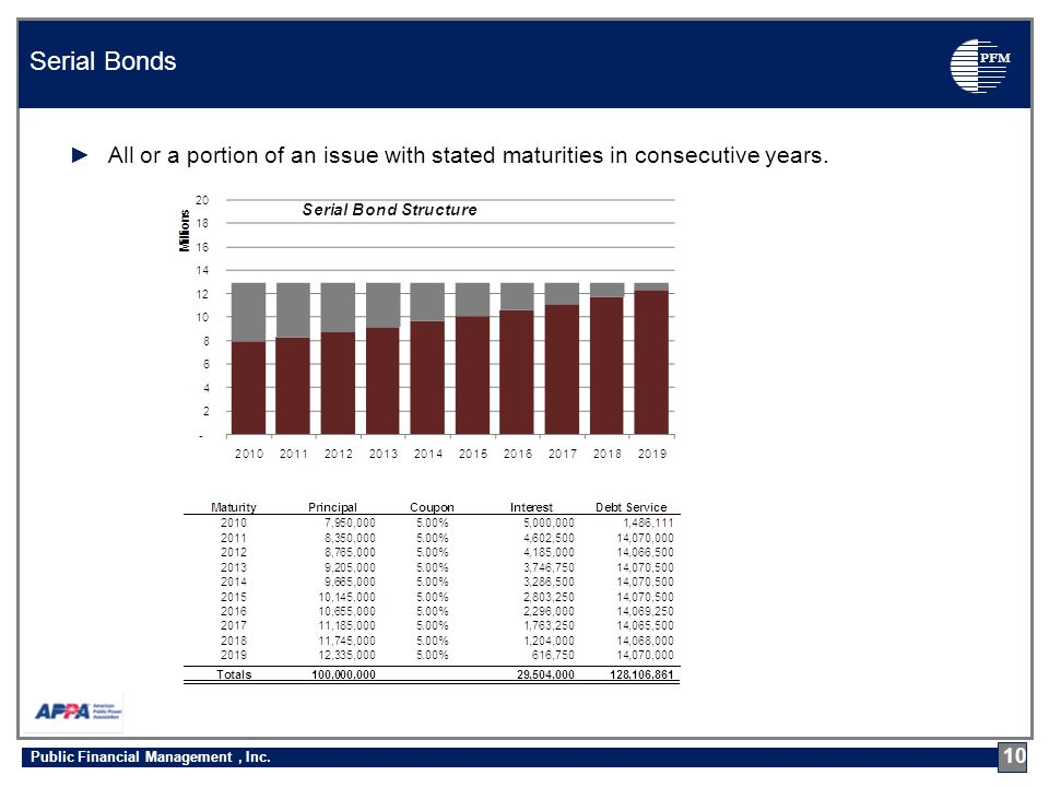 PFM ►All or a portion of an issue with stated maturities in consecutive years.