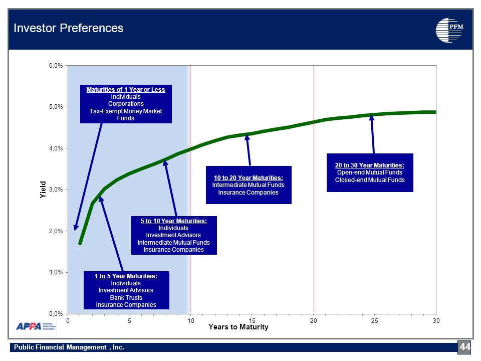 PFM Investor Preferences 44 Public Financial Management, Inc.