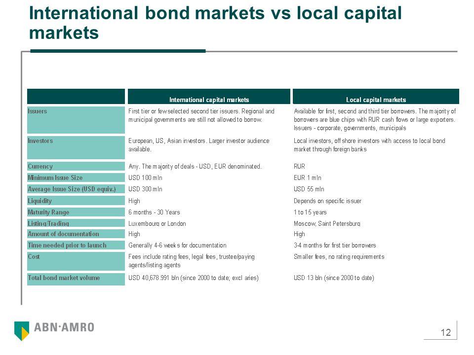12 International bond markets vs local capital markets