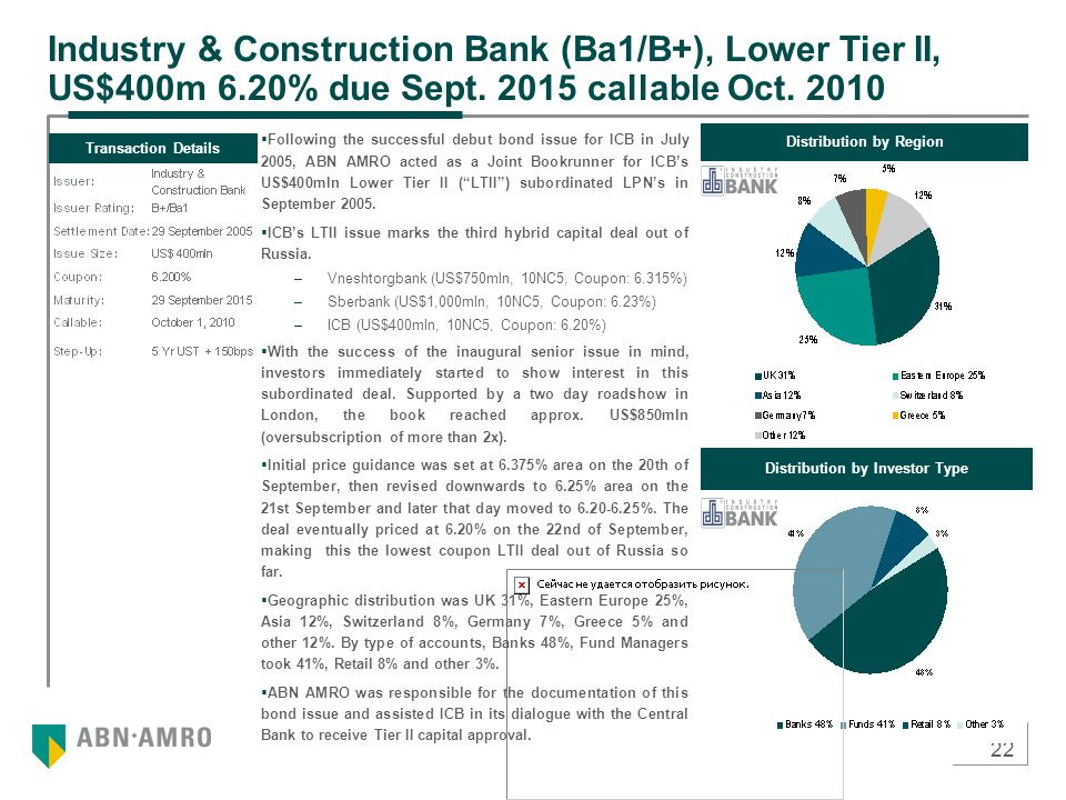 22 Industry & Construction Bank (Ba1/B+), Lower Tier II, US$400m 6.20% due Sept. 2015 callable Oct. 2010 Transaction Details Distribution by Region Di