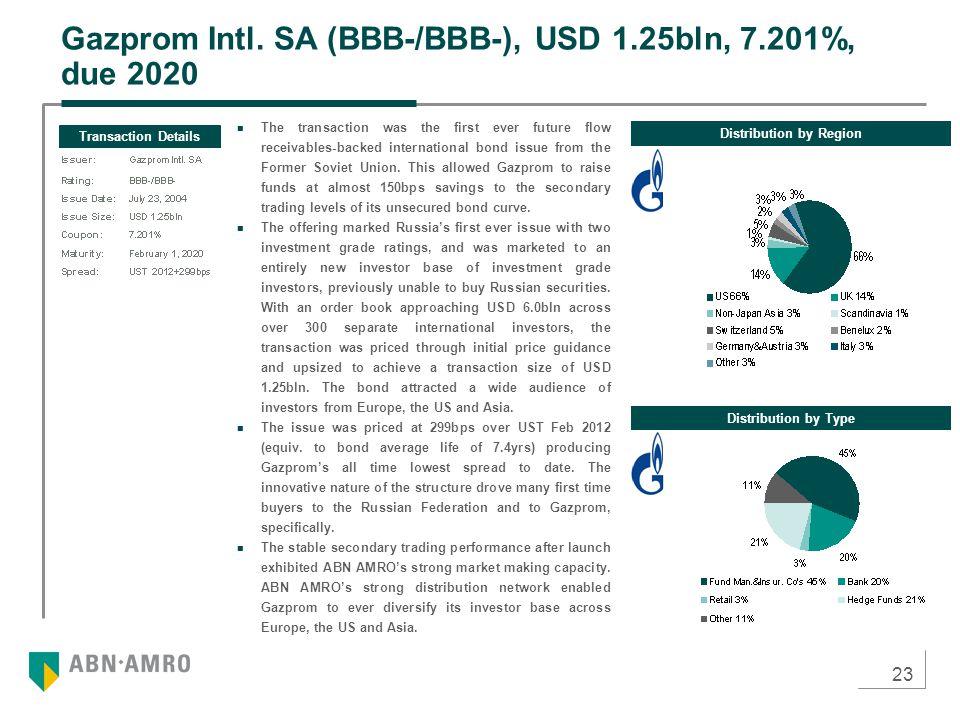 23 Gazprom Intl. SA (BBB-/BBB-), USD 1.25bln, 7.201%, due 2020 Distribution by Region Transaction Details Distribution by Type The transaction was the