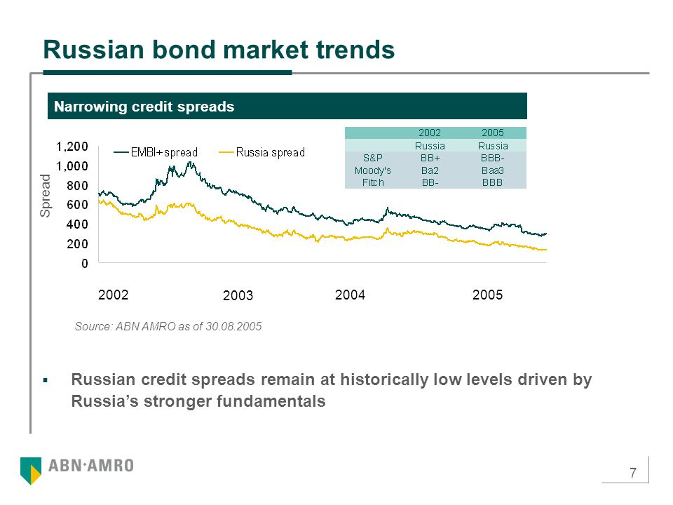 7  Russian credit spreads remain at historically low levels driven by Russia's stronger fundamentals Russian bond market trends Narrowing credit spre