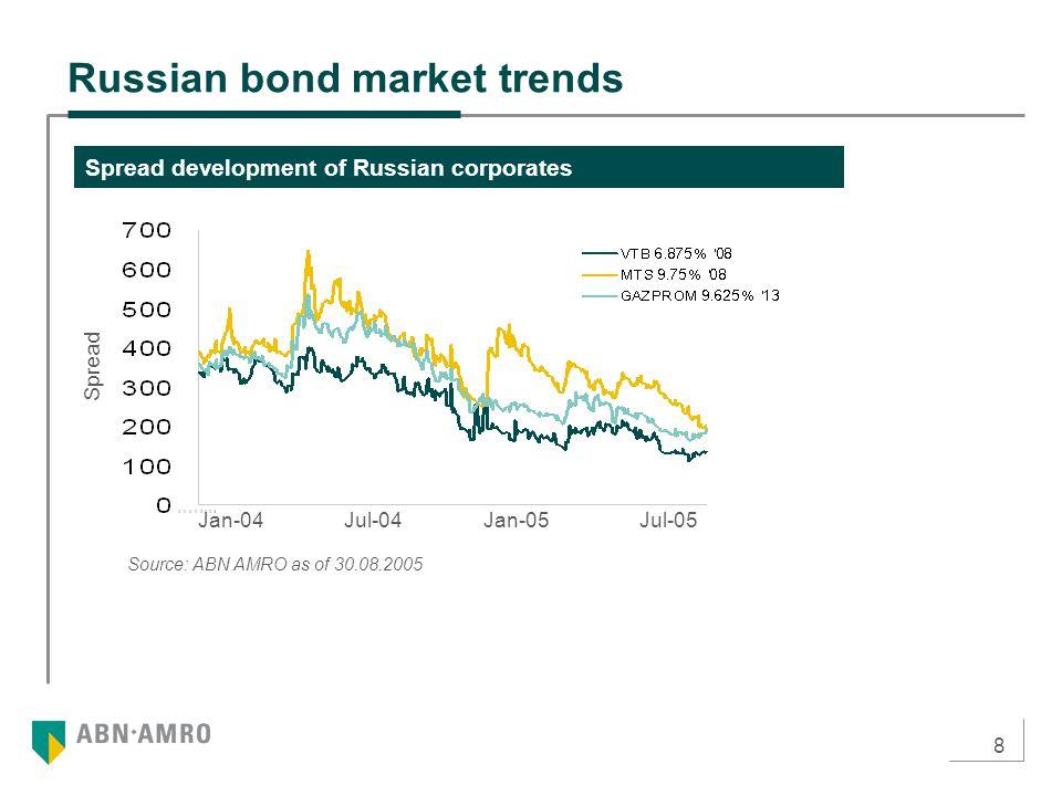 8 Source: ABN AMRO as of 30.08.2005 Russian bond market trends Spread development of Russian corporates Jul-05Jan-04Jul-04Jan-05