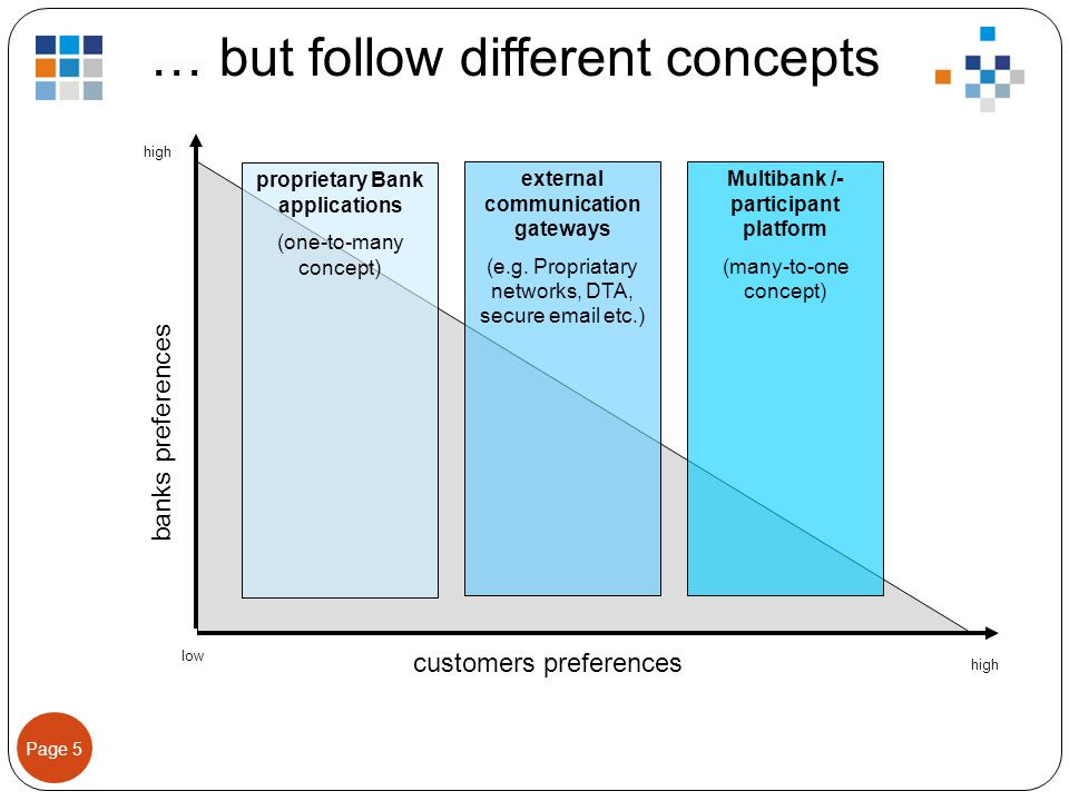 Page 5 … but follow different concepts low high banks preferences customers preferences proprietary Bank applications (one-to-many concept) Multibank