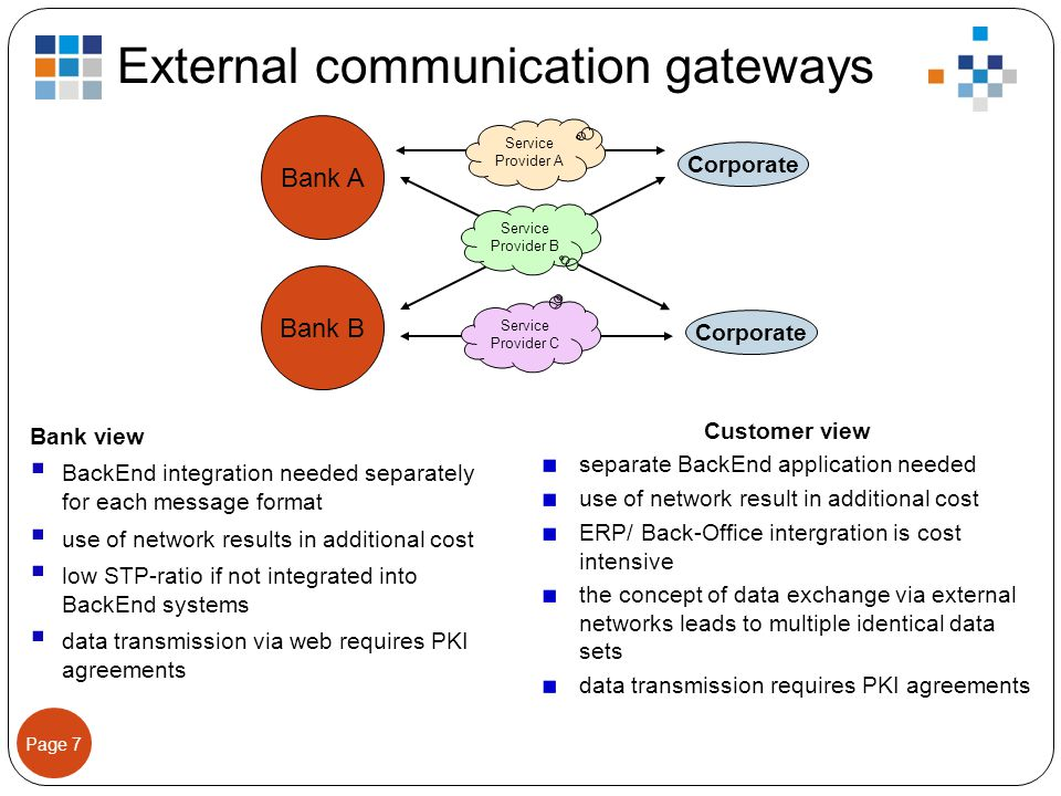 Page 7 External communication gateways Bank view  BackEnd integration needed separately for each message format  use of network results in additiona