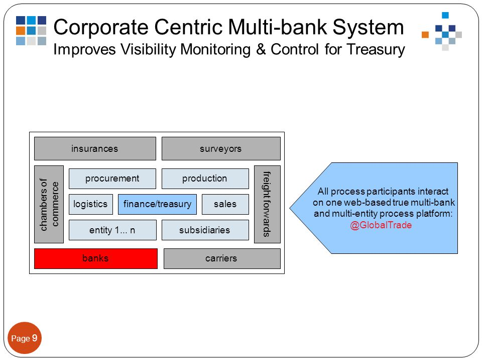 Page 9 Corporate Centric Multi-bank System Improves Visibility Monitoring & Control for Treasury insurances banks chambers of commerce freight forwards carriers surveyors logistics procurementproduction salesfinance/treasury entity 1...