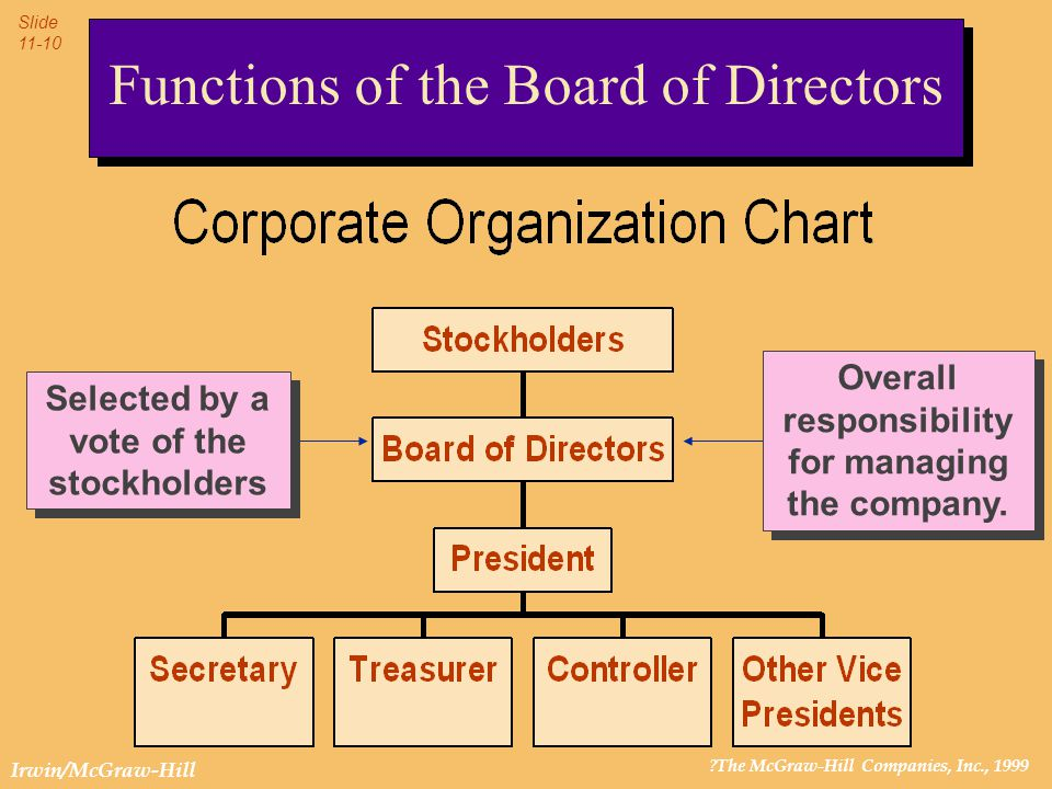 ?The McGraw-Hill Companies, Inc., 1999 Slide 11-10 Irwin/McGraw-Hill Functions of the Board of Directors Overall responsibility for managing the compa