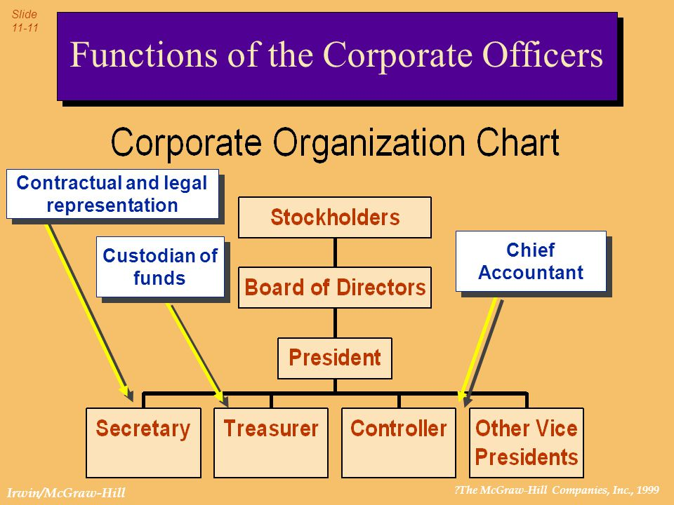 ?The McGraw-Hill Companies, Inc., 1999 Slide 11-11 Irwin/McGraw-Hill Functions of the Corporate Officers Chief Accountant Contractual and legal repres