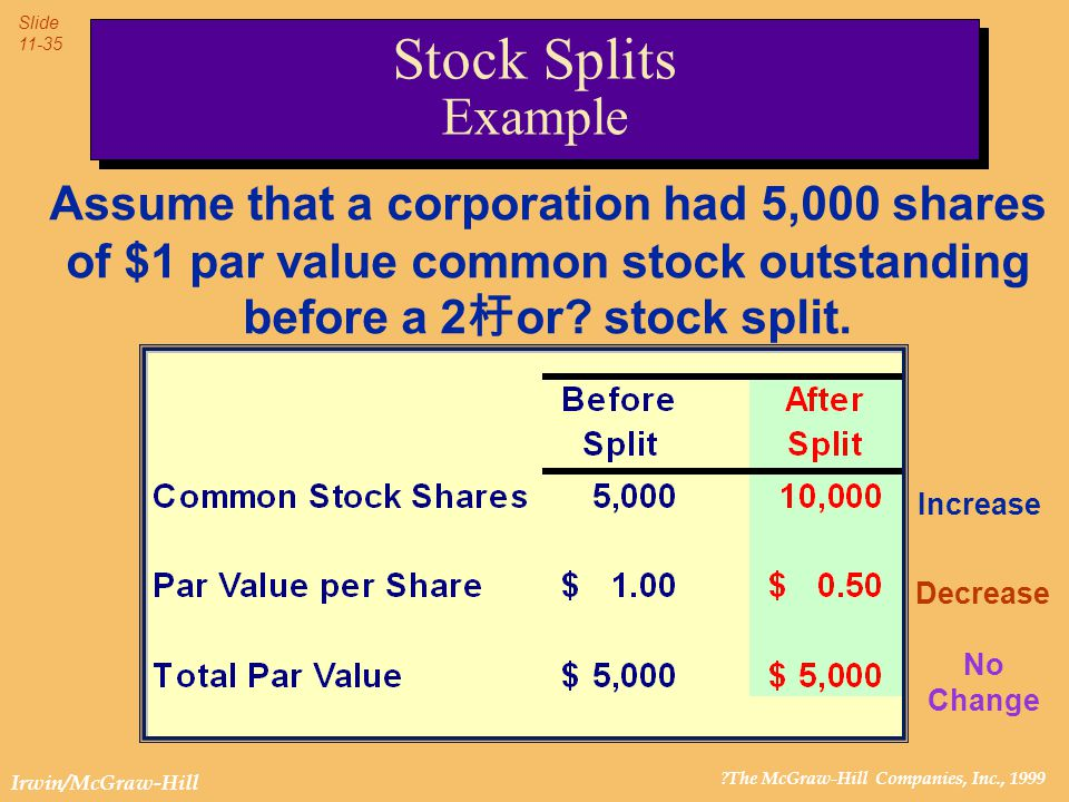 ?The McGraw-Hill Companies, Inc., 1999 Slide 11-35 Irwin/McGraw-Hill Assume that a corporation had 5,000 shares of $1 par value common stock outstandi