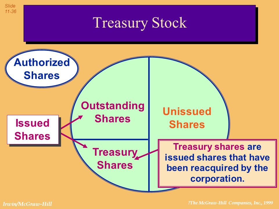 ?The McGraw-Hill Companies, Inc., 1999 Slide 11-36 Irwin/McGraw-Hill Unissued Shares Treasury Shares Outstanding Shares Treasury shares are issued sha