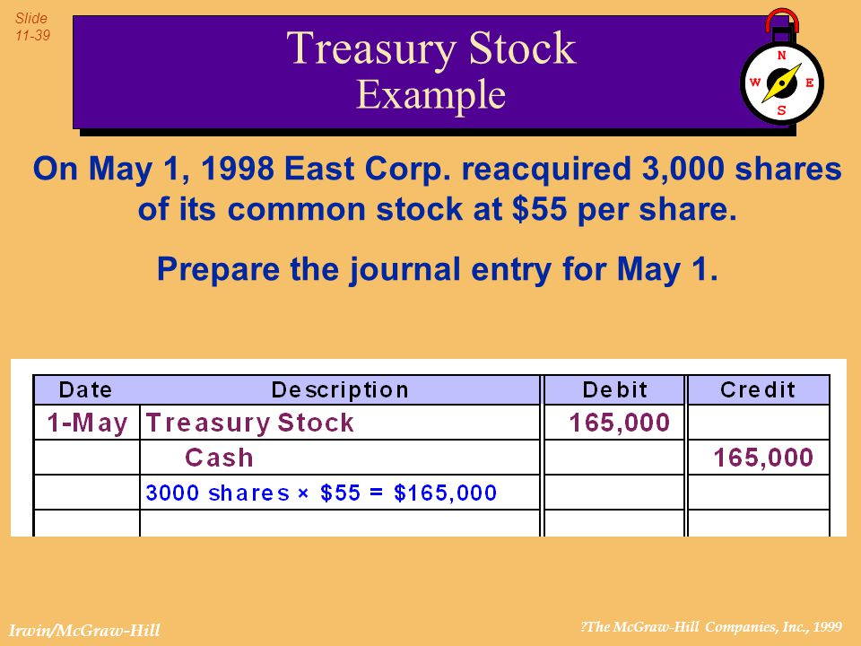 ?The McGraw-Hill Companies, Inc., 1999 Slide 11-39 Irwin/McGraw-Hill On May 1, 1998 East Corp. reacquired 3,000 shares of its common stock at $55 per