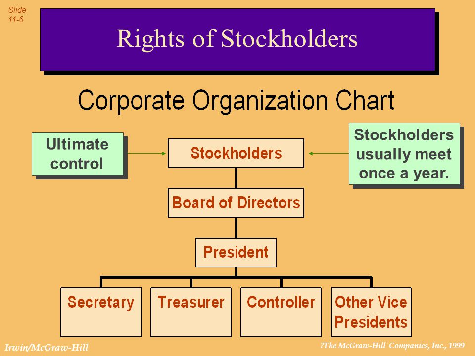 ?The McGraw-Hill Companies, Inc., 1999 Slide 11-7 Irwin/McGraw-Hill Rights of Stockholders Stockholder ledgers are often maintained by a stock transfer agent or stock registrar.