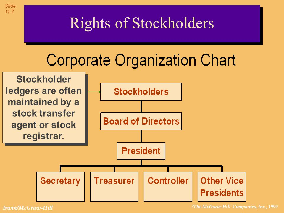 ?The McGraw-Hill Companies, Inc., 1999 Slide 11-7 Irwin/McGraw-Hill Rights of Stockholders Stockholder ledgers are often maintained by a stock transfe