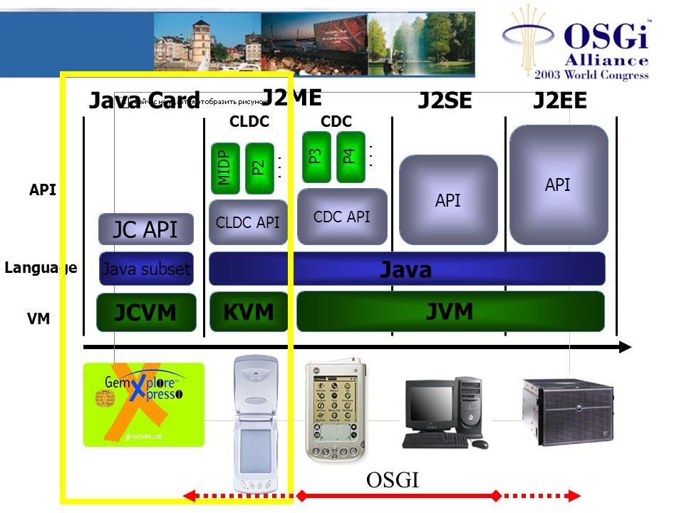Java CardJ2SEJ2EE VM Language API JCVM JVM KVM J2ME CLDCCDC Java subset Java JC API CLDC API CDC API API MIDP P2 P4 P3... OSGI