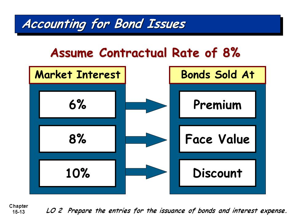 Chapter 15-13 6% 8% 10% Premium Face Value Discount Assume Contractual Rate of 8% Accounting for Bond Issues LO 2 Prepare the entries for the issuance